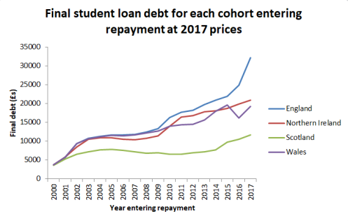 UK loan graph