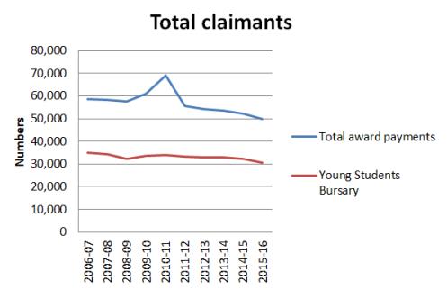Tital claimants