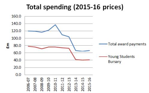 Total spending